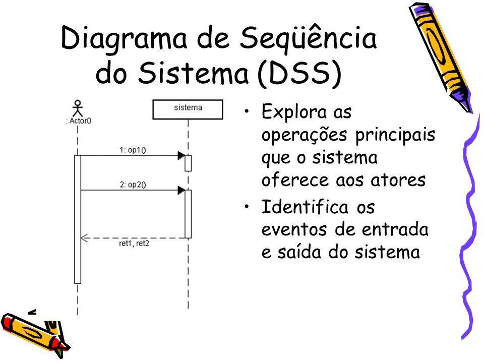 Diagrama de Seqüência do Sistema (DSS)