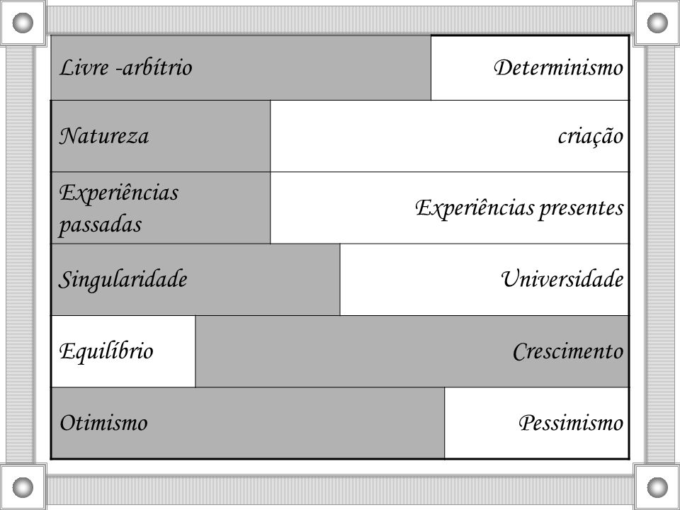 Livre -arbítrioDeterminismo. Natureza. criação. Experiências passadas. Experiências presentes. Singularidade.