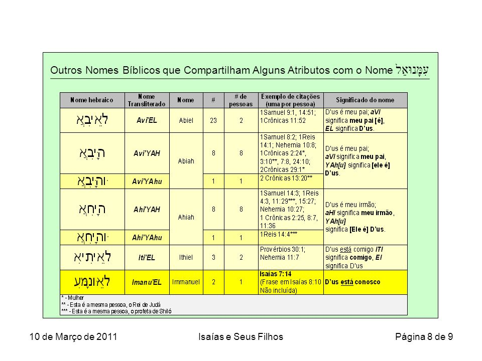 Outros Nomes Bíblicos que Compartilham Alguns Atributos com o Nome עִמָּנוּאֵל