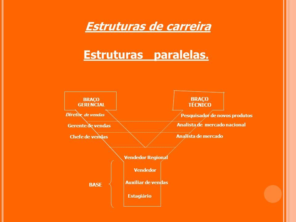 Estruturas de carreira