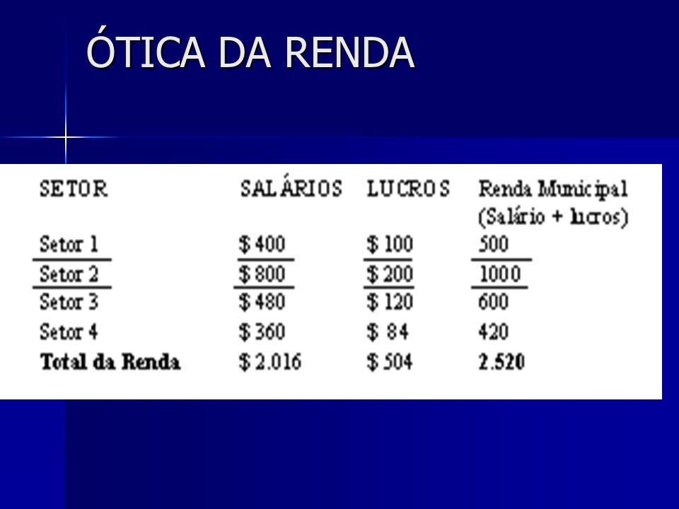 ÓTICA DA RENDA