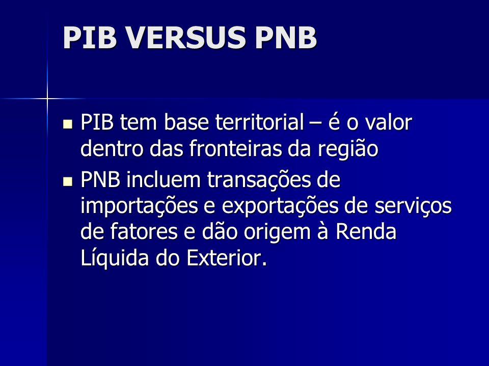 PIB VERSUS PNB PIB tem base territorial – é o valor dentro das fronteiras da região.