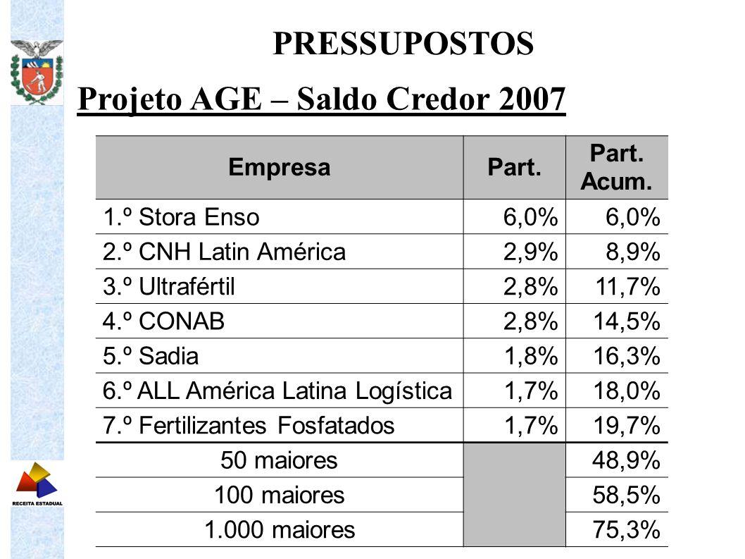 Projeto AGE – Saldo Credor 2007