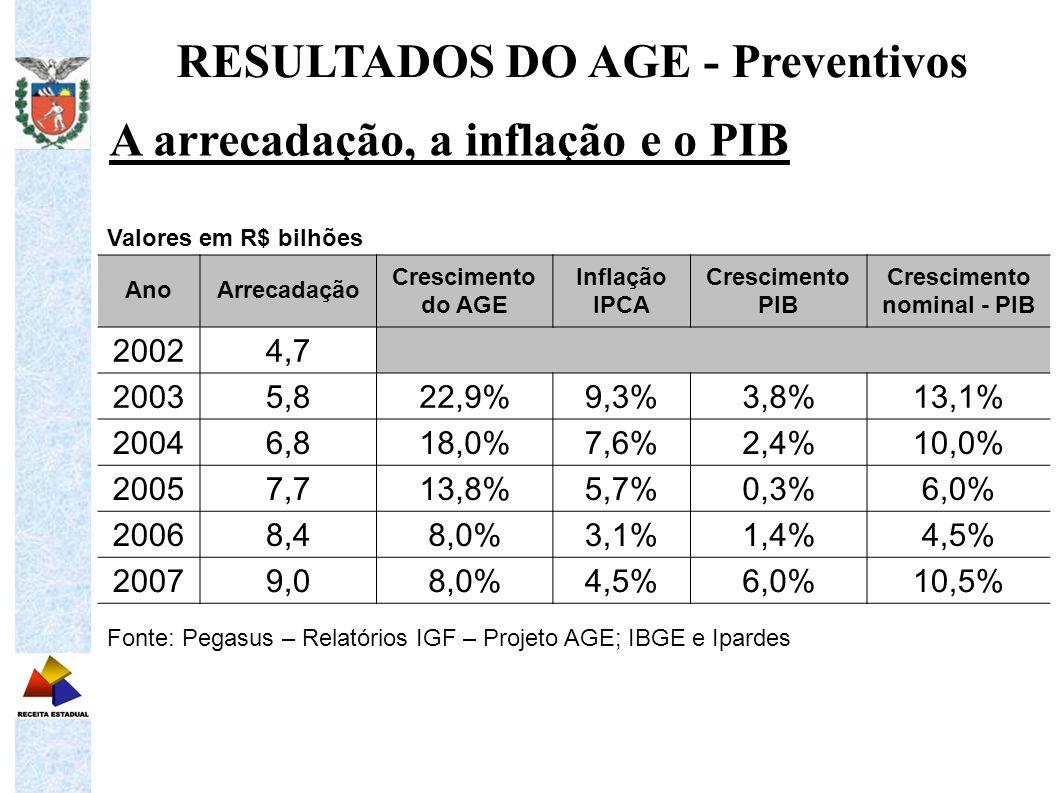 RESULTADOS DO AGE - Preventivos Crescimento nominal - PIB