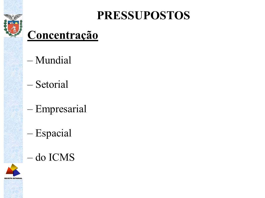 PRESSUPOSTOS Concentração – Mundial – Setorial – Empresarial