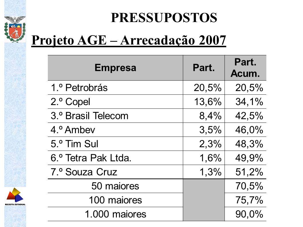Projeto AGE – Arrecadação 2007