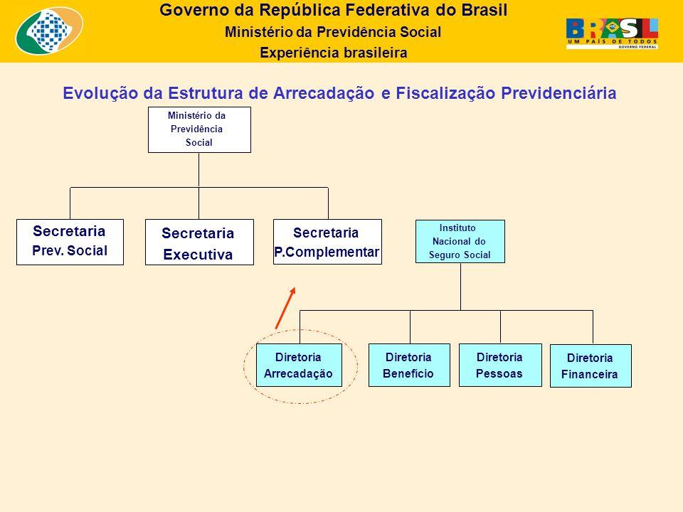 Evolução da Estrutura de Arrecadação e Fiscalização Previdenciária
