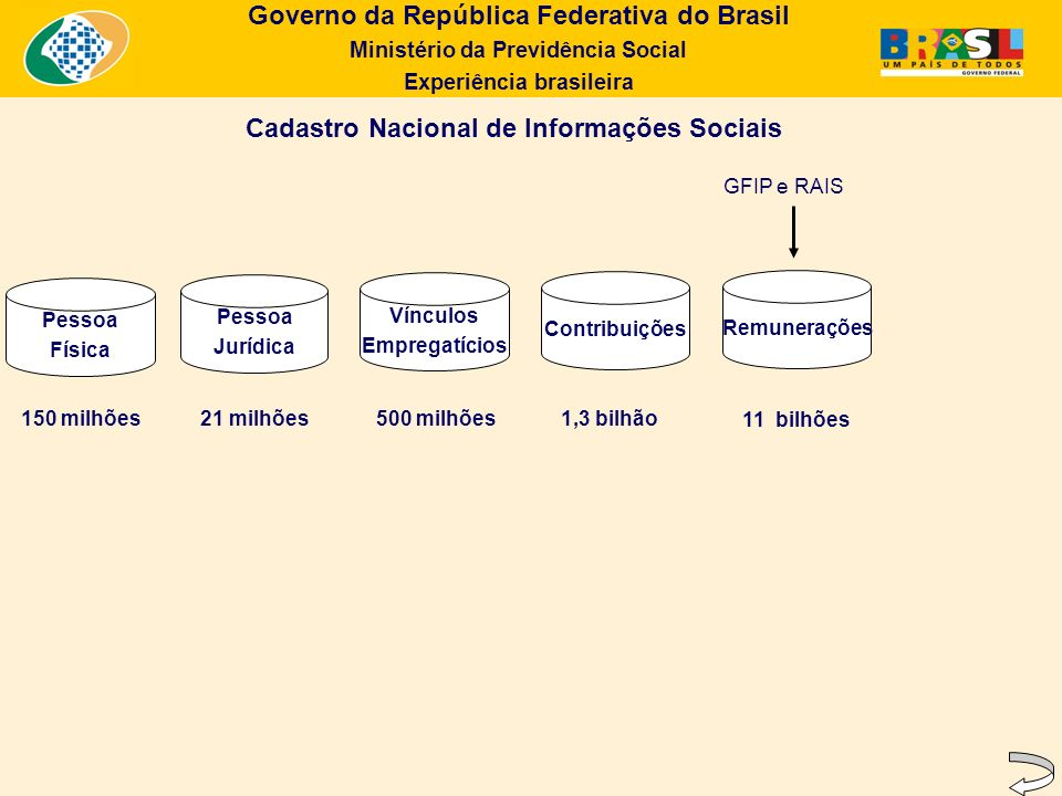 Cadastro Nacional de Informações Sociais