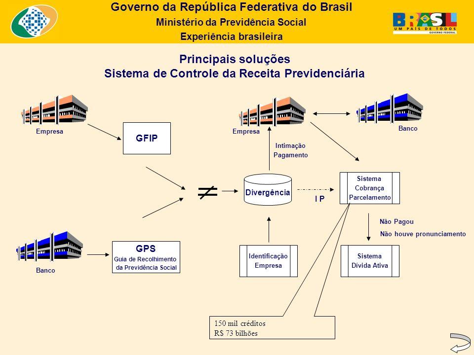 Principais soluções Sistema de Controle da Receita Previdenciária