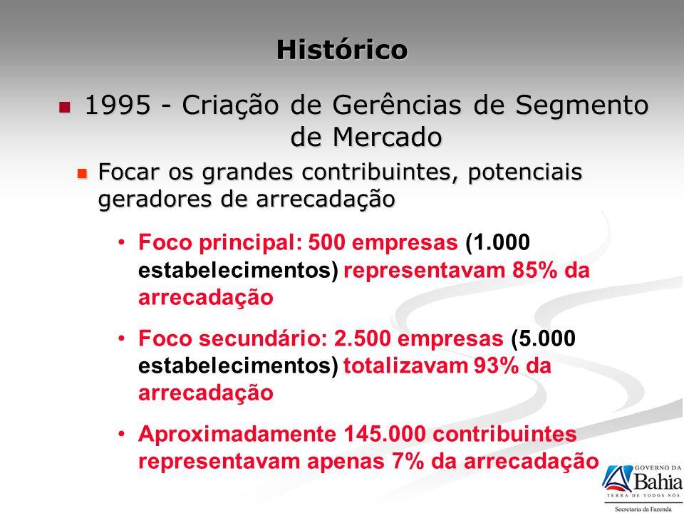1995 - Criação de Gerências de Segmento de Mercado