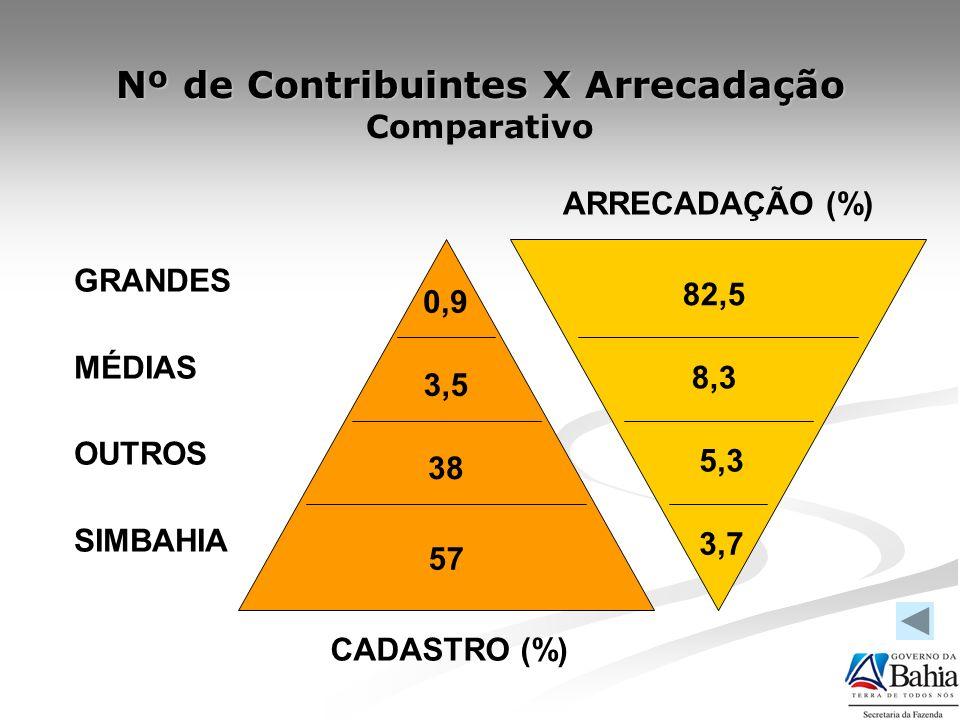 Nº de Contribuintes X Arrecadação Comparativo