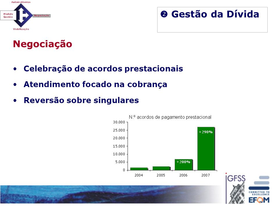  Gestão da Dívida Negociação Celebração de acordos prestacionais
