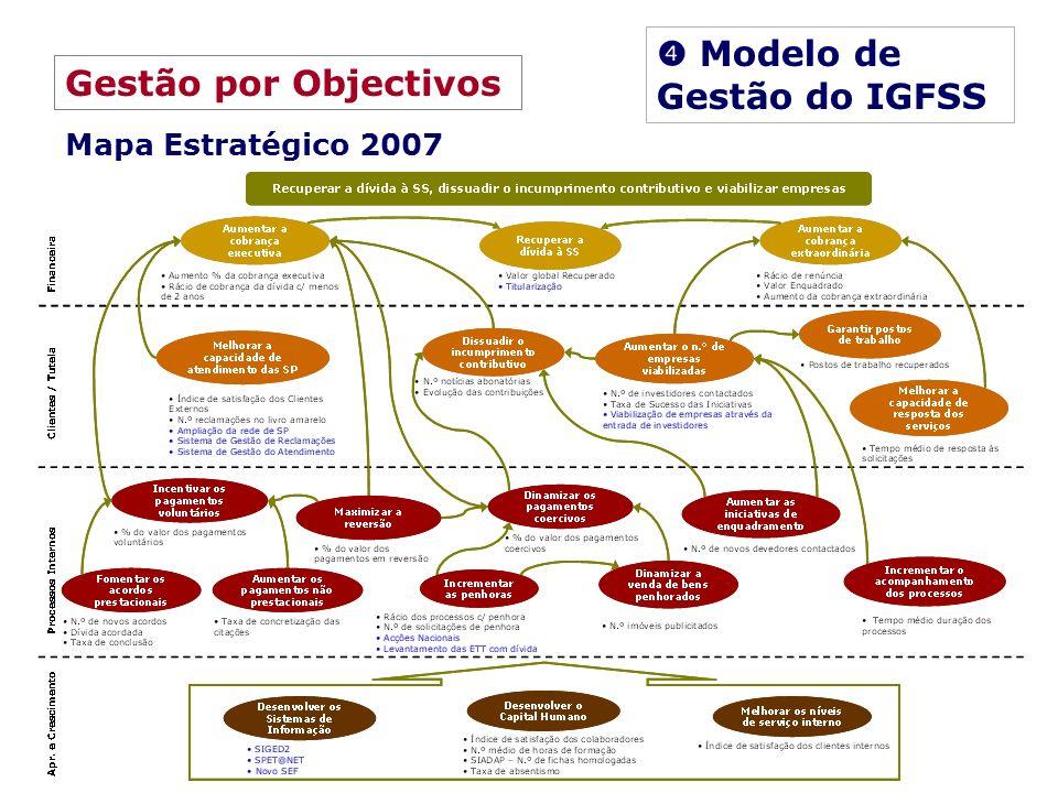  Modelo de Gestão do IGFSS Gestão por Objectivos