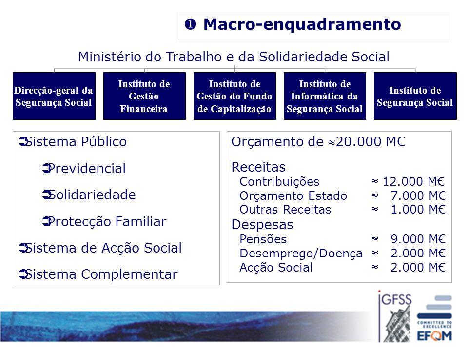 Macro-enquadramento Ministério do Trabalho e da Solidariedade Social
