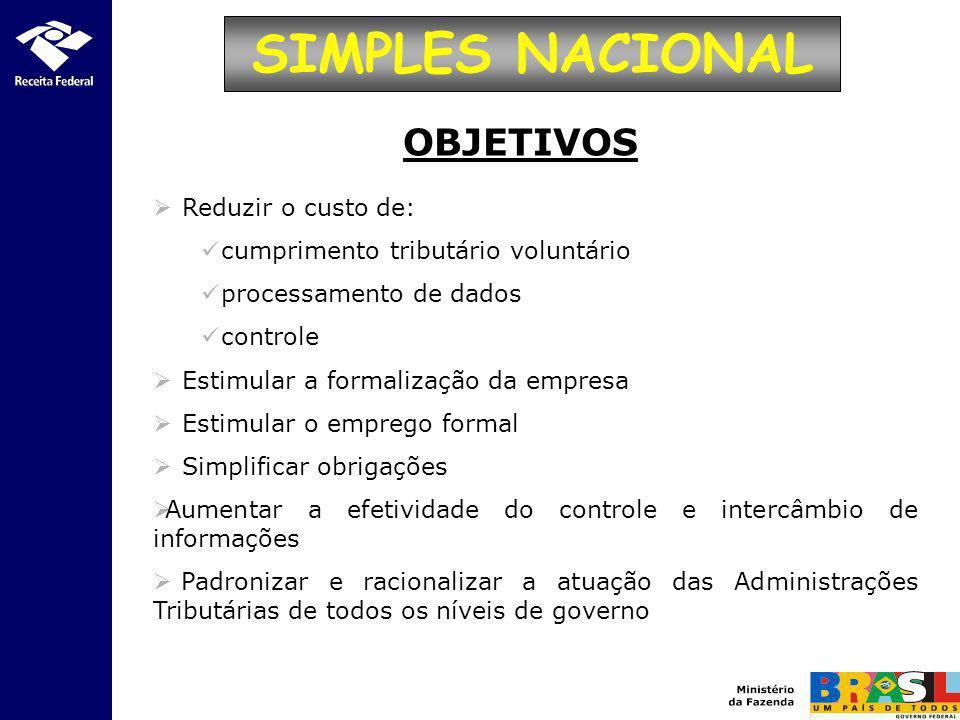 SIMPLES NACIONAL OBJETIVOS Reduzir o custo de: