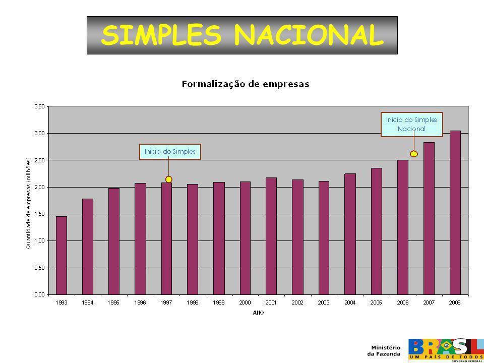 SIMPLES NACIONAL No início do simples (em 1997) havia 2,08 milhões de Microempresas e Empresas de Pequeno Porte formais.