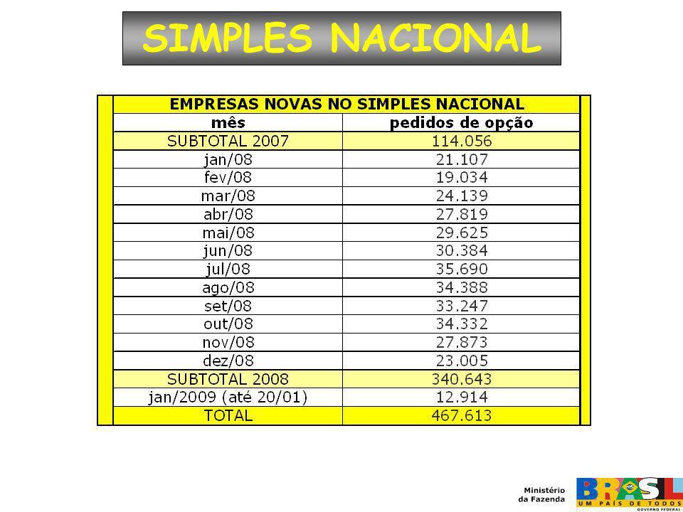 SIMPLES NACIONAL No período de julho a dez/2007 foram abertas 114.056 novas M&EPP; Em 2008 foram 340.643;