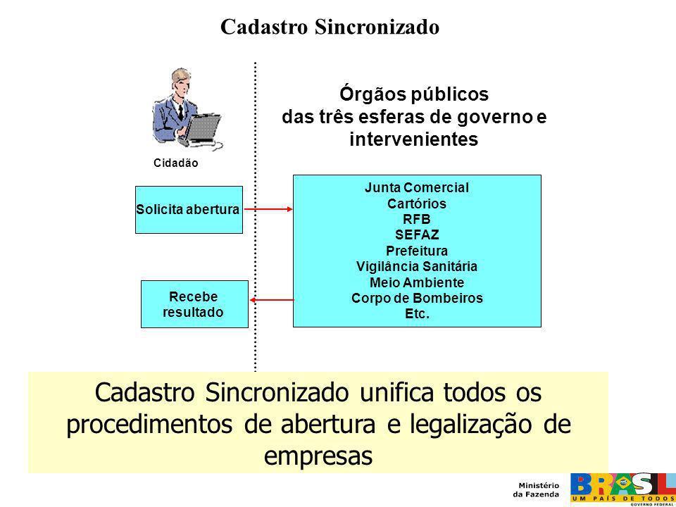 Cadastro Sincronizado das três esferas de governo e intervenientes