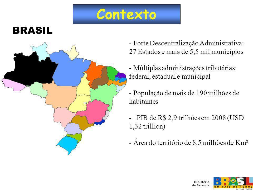 Contexto BRASIL. Forte Descentralização Administrativa: 27 Estados e mais de 5,5 mil municípios.