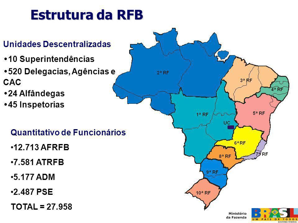 Estrutura da RFB Unidades Descentralizadas 10 Superintendências