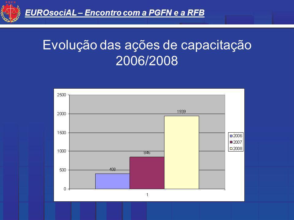 Evolução das ações de capacitação 2006/2008