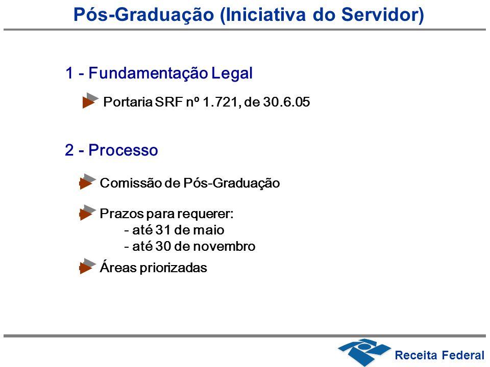 Pós-Graduação (Iniciativa do Servidor)