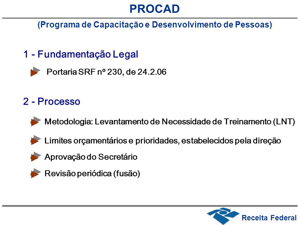 (Programa de Capacitação e Desenvolvimento de Pessoas)