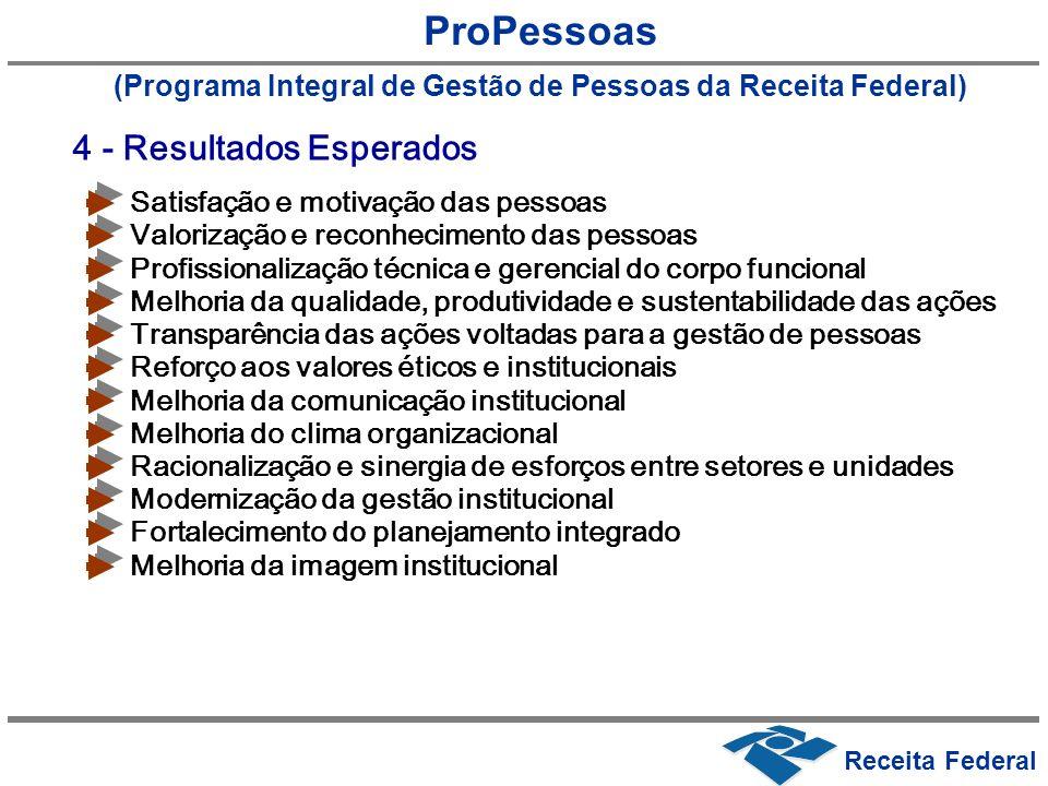(Programa Integral de Gestão de Pessoas da Receita Federal)