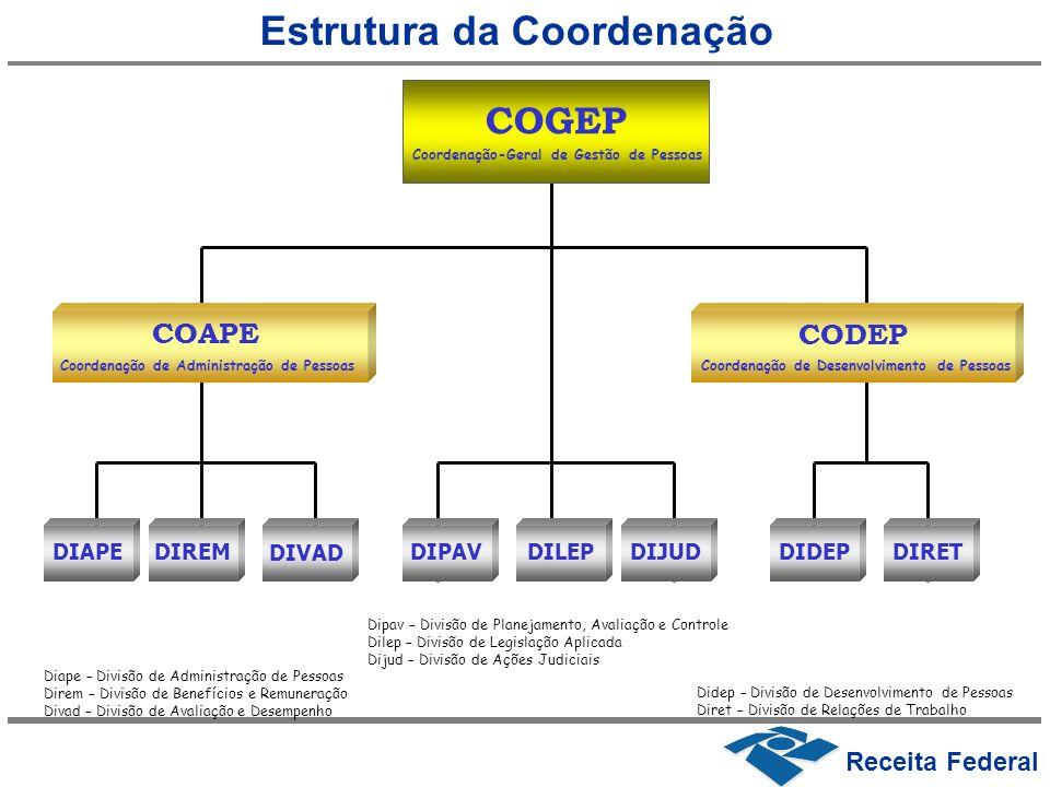 Estrutura da Coordenação
