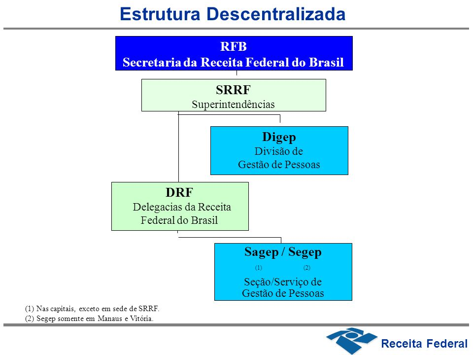Estrutura Descentralizada