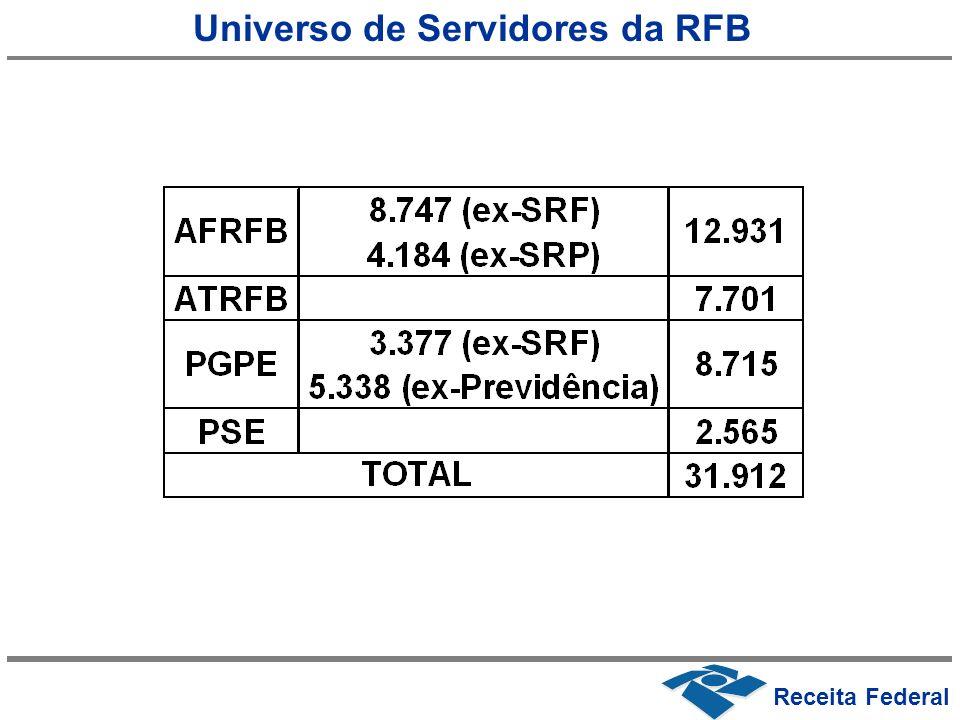 Universo de Servidores da RFB