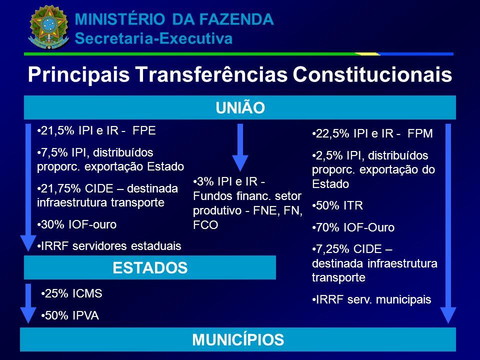 Principais Transferências Constitucionais