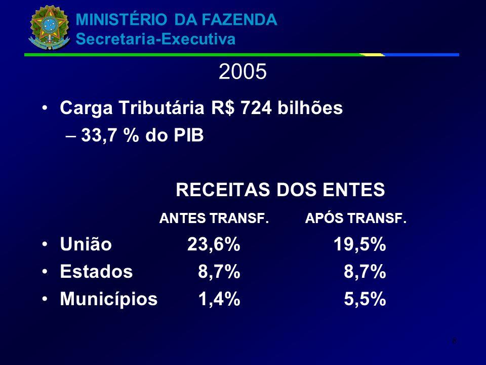2005 Carga Tributária R$ 724 bilhões 33,7 % do PIB RECEITAS DOS ENTES