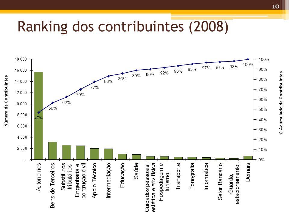 Ranking dos contribuintes (2008)