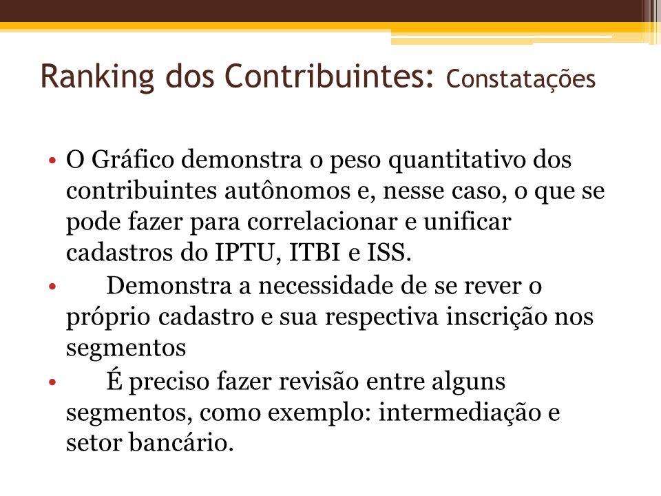 Ranking dos Contribuintes: Constatações