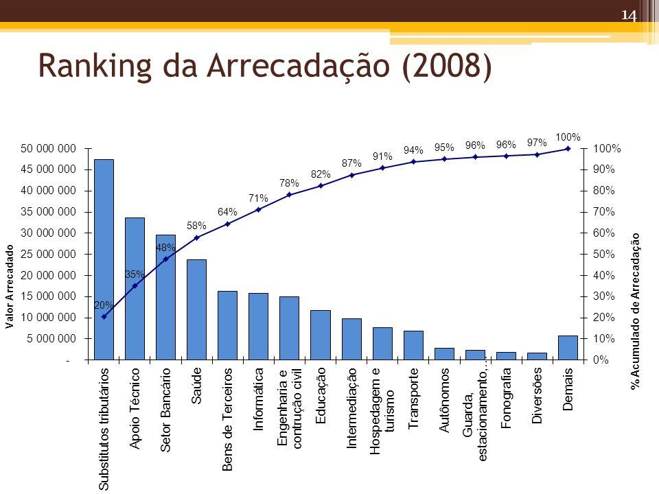Ranking da Arrecadação (2008)