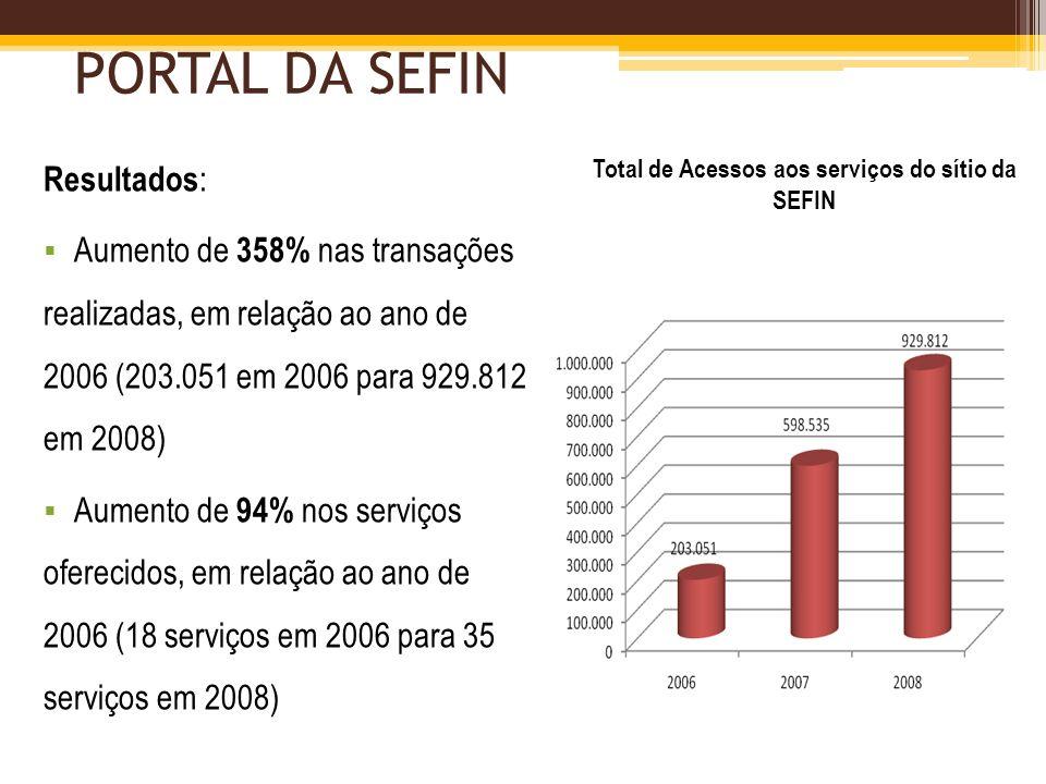 Total de Acessos aos serviços do sítio da SEFIN