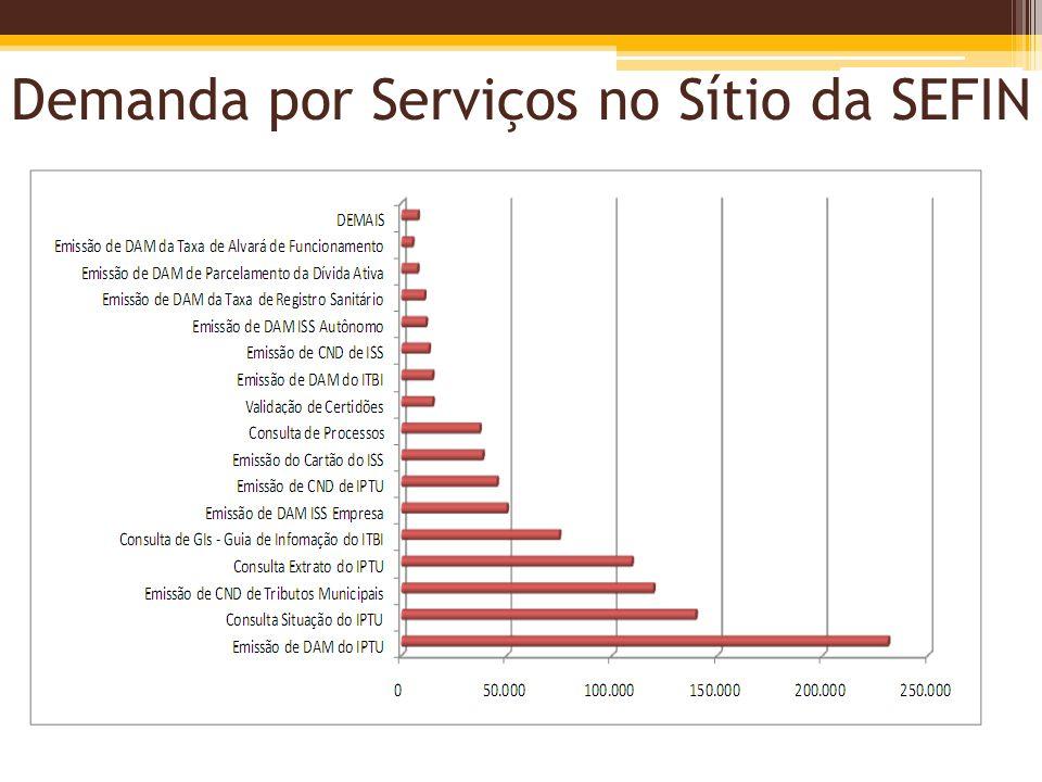 Demanda por Serviços no Sítio da SEFIN