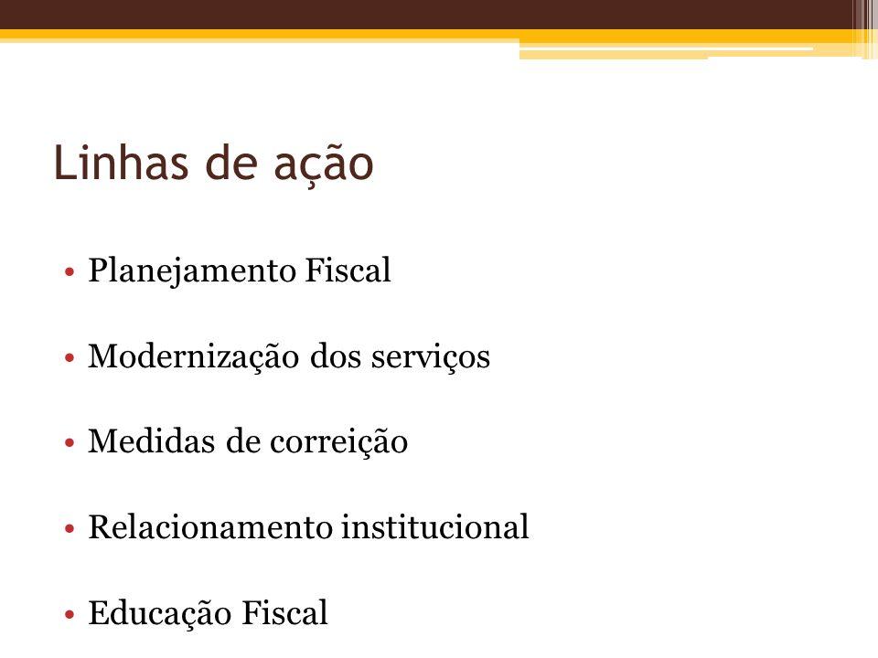 Linhas de ação Planejamento Fiscal Modernização dos serviços