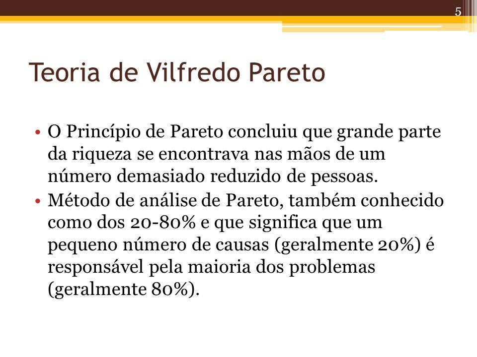 Teoria de Vilfredo Pareto