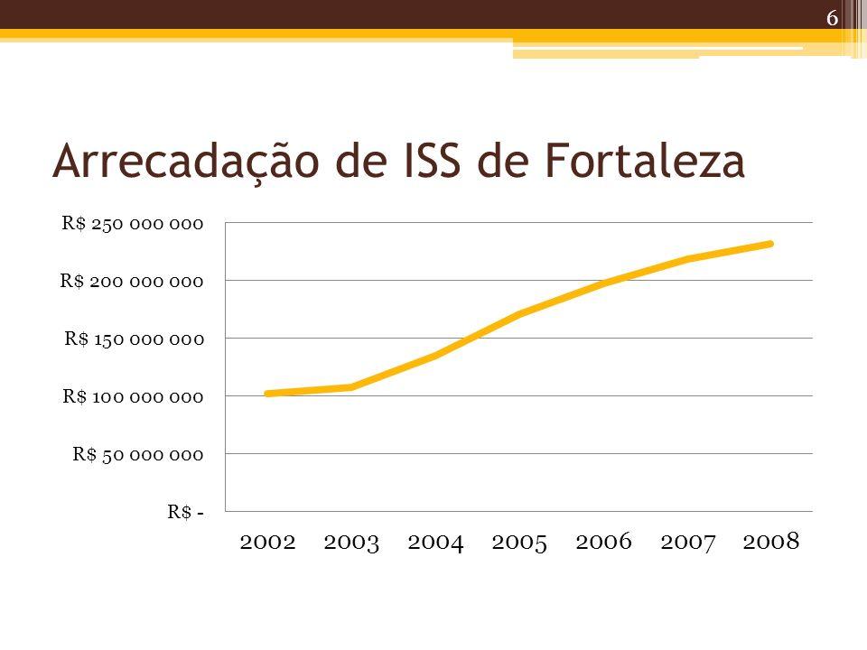 Arrecadação de ISS de Fortaleza