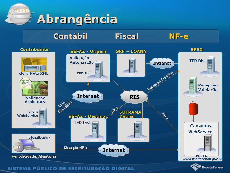 Abrangência Contábil Fiscal NF-e RIS Internet Internet Contribuinte