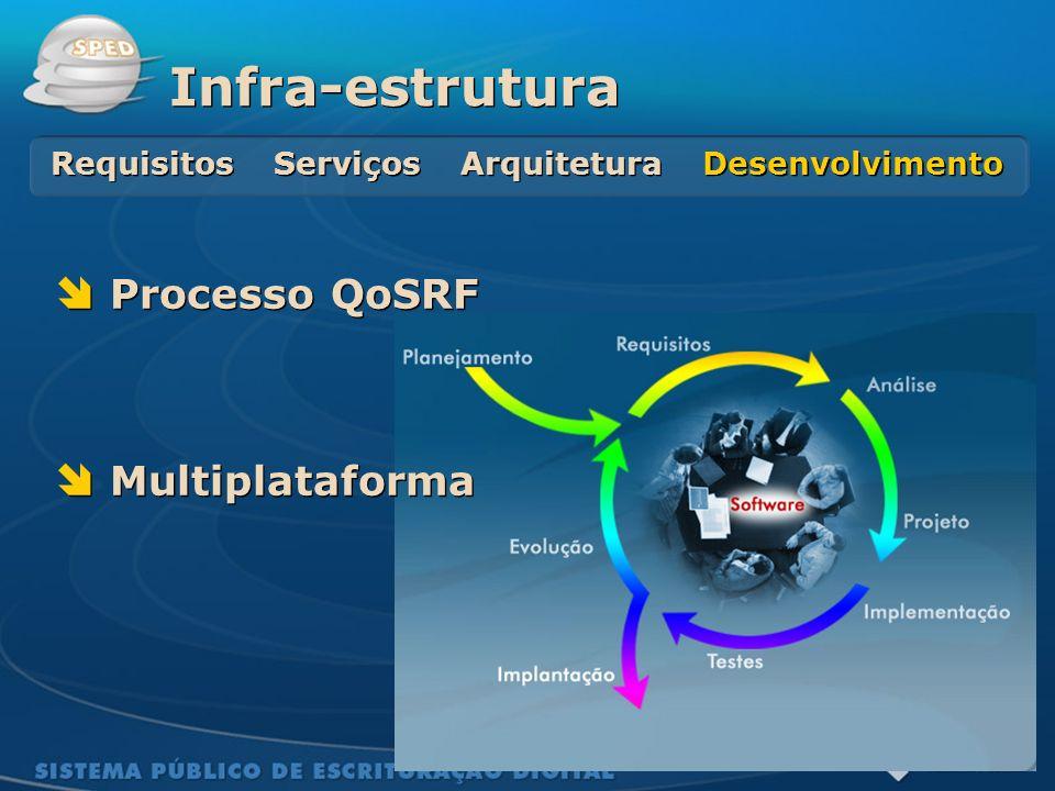 Requisitos Serviços Arquitetura Desenvolvimento