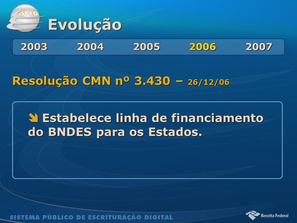 Evolução Resolução CMN nº 3.430 – 26/12/06
