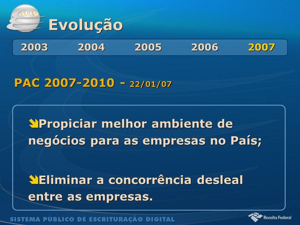 Evolução2003 2004 2005 2006 2007. PAC 2007-2010 - 22/01/07.