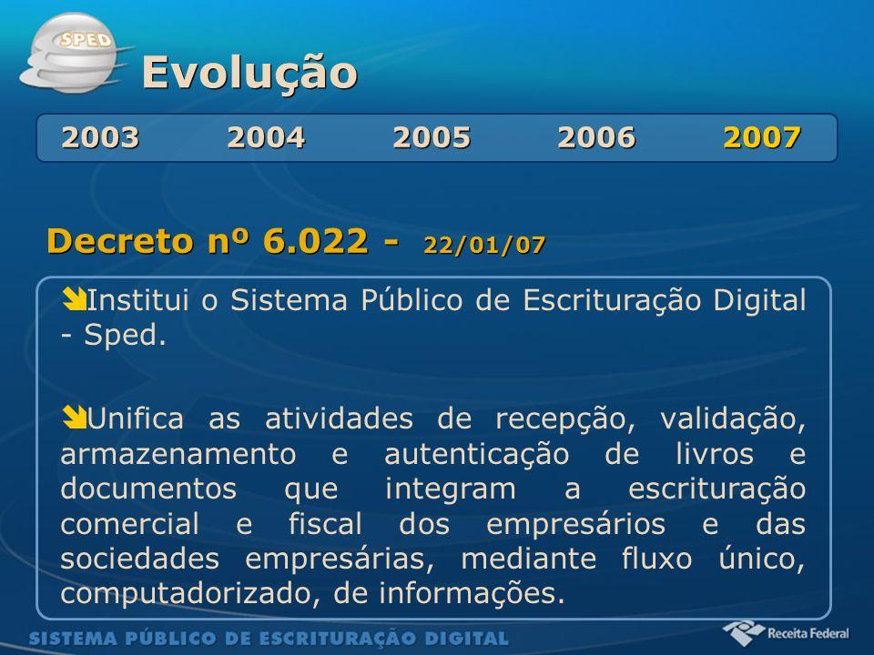 Evolução Decreto nº 6.022 - 22/01/07