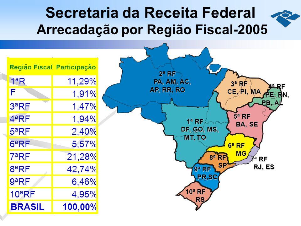 Secretaria da Receita Federal Arrecadação por Região Fiscal-2005