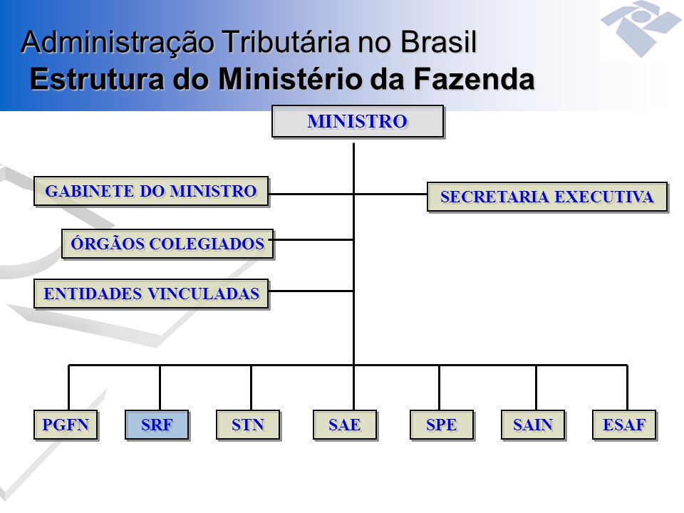 Administração Tributária no Brasil Estrutura do Ministério da Fazenda