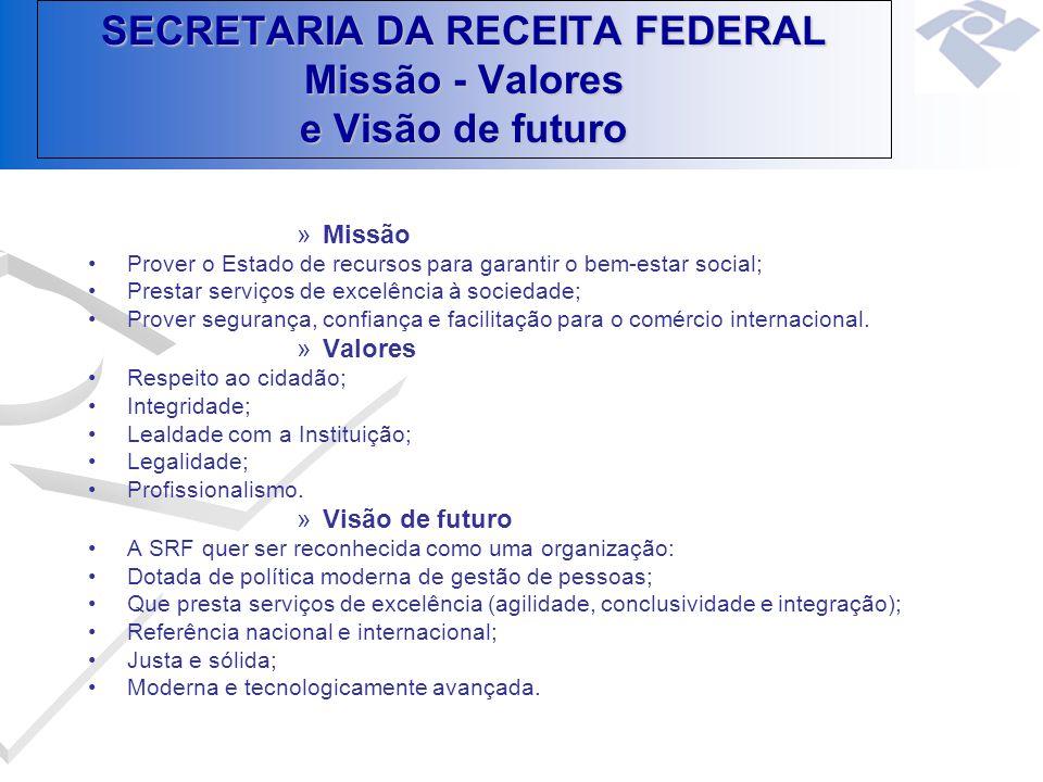 SECRETARIA DA RECEITA FEDERAL Missão - Valores e Visão de futuro