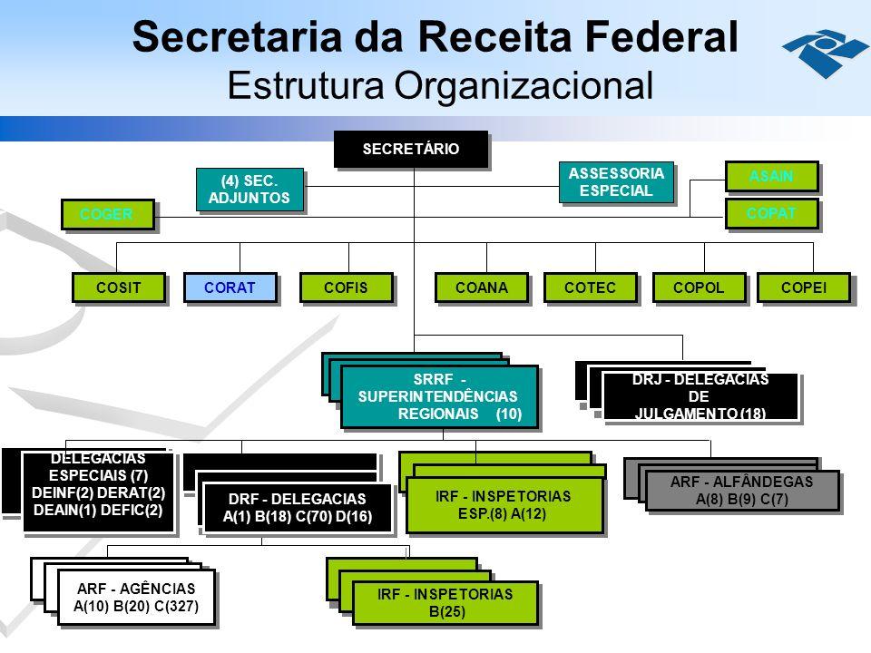 Secretaria da Receita Federal Estrutura Organizacional